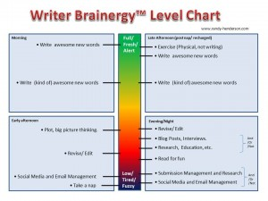 Basic Writers Brainergy Chart