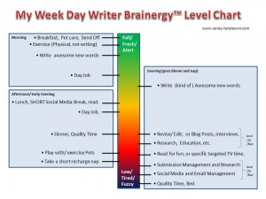 Writers Weekday Brainergy Priorities