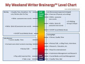 Writers weekend Brainergy Prioritization
