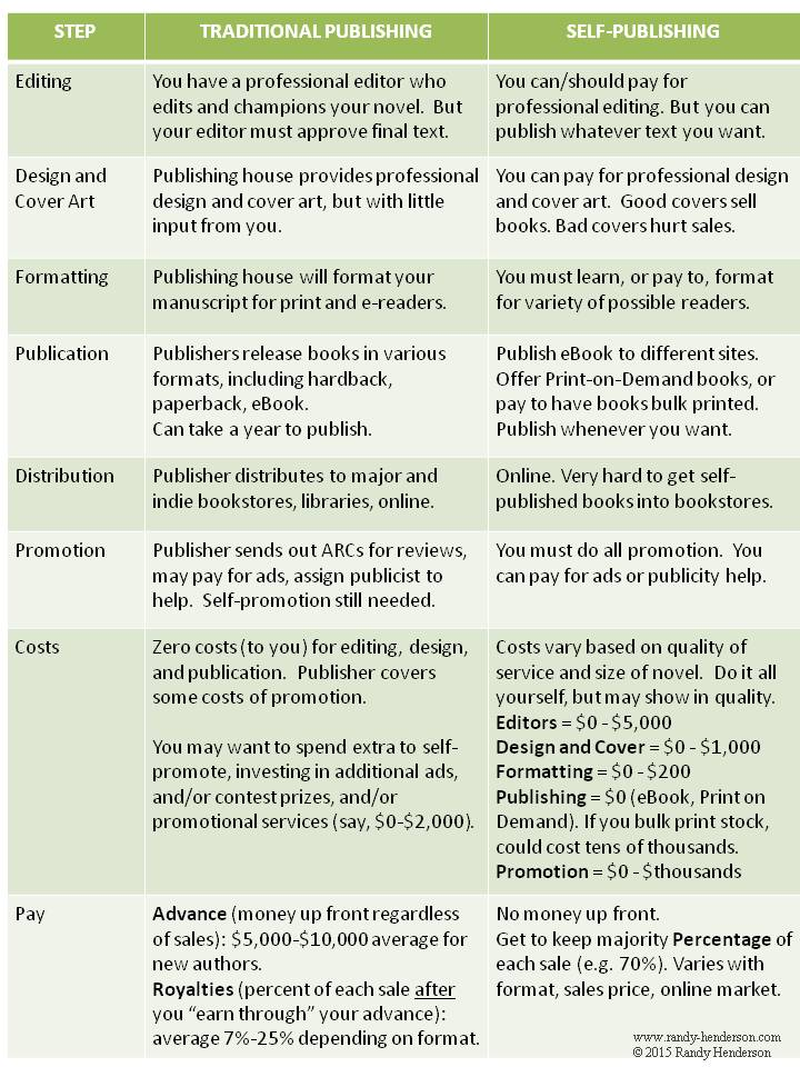 comparing publishing options
